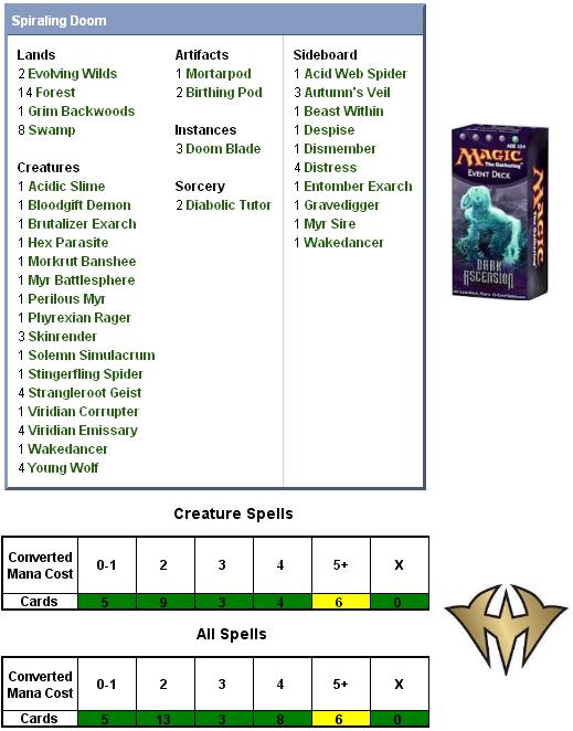 Dark Ascension: Spiraling Doom Review (Part 1 of 2) (1/3)
