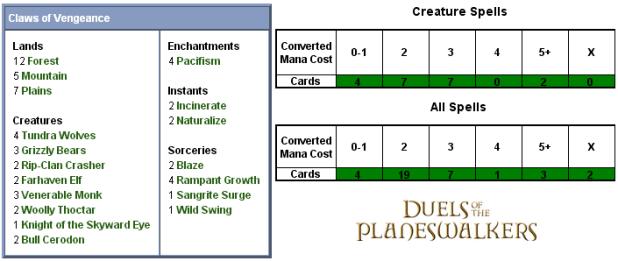 Claws of Vengeance Scorecard