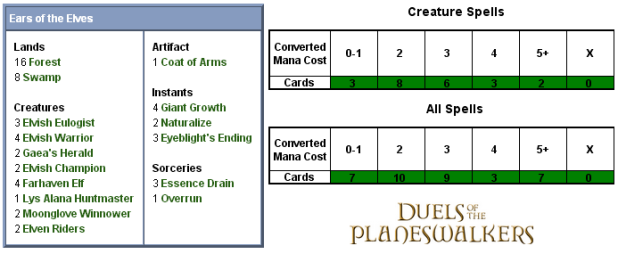 Ears of the Elves Scorecard
