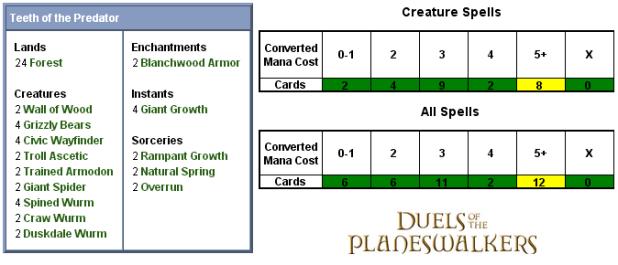 Teeth of the Predator Scorecard