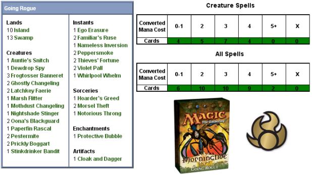 Going Rogue Scorecard