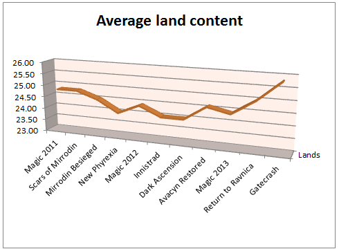 Average land content