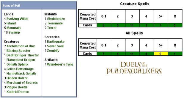 Eons of Evil Scorecard