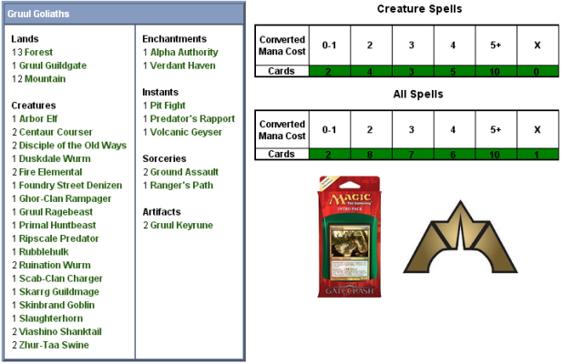 Gruul Goliaths Scorecard