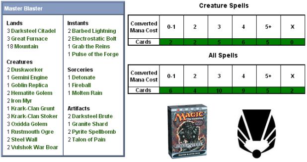 Master Blaster Scorecard