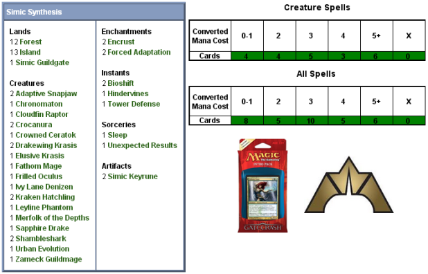 Simic Synthesis Scorecard