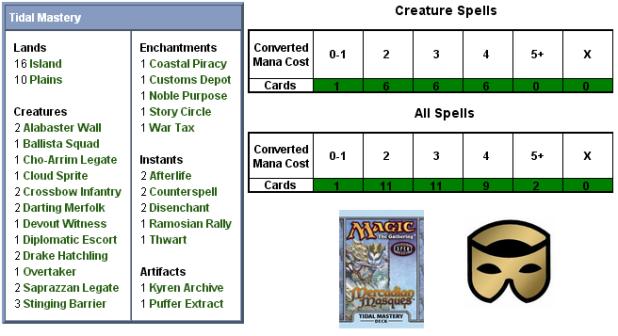Tidal Mastery Scorecard