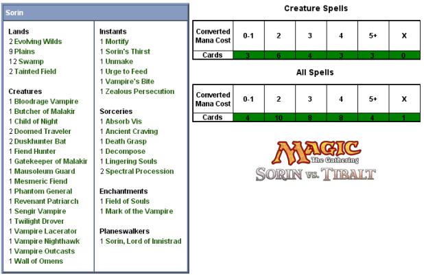 Sorin Scorecard