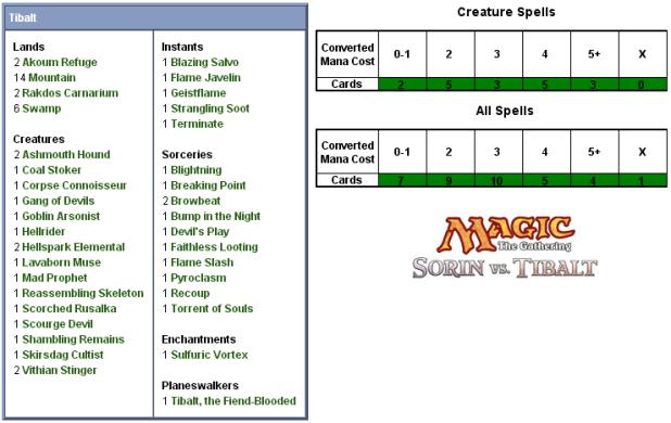 Tibalt Scorecard