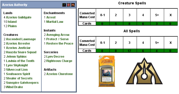 Azorius Authority Scorecard