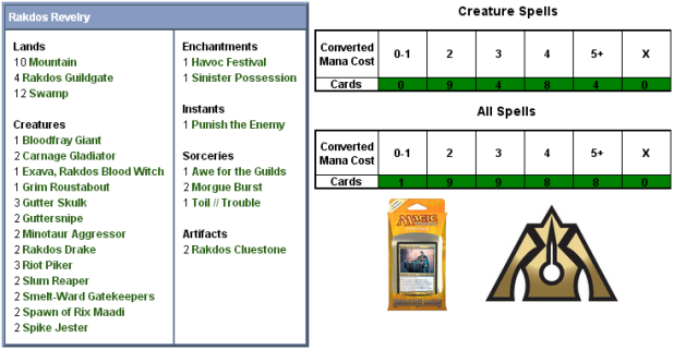 Rakdos Revelry Scorecard