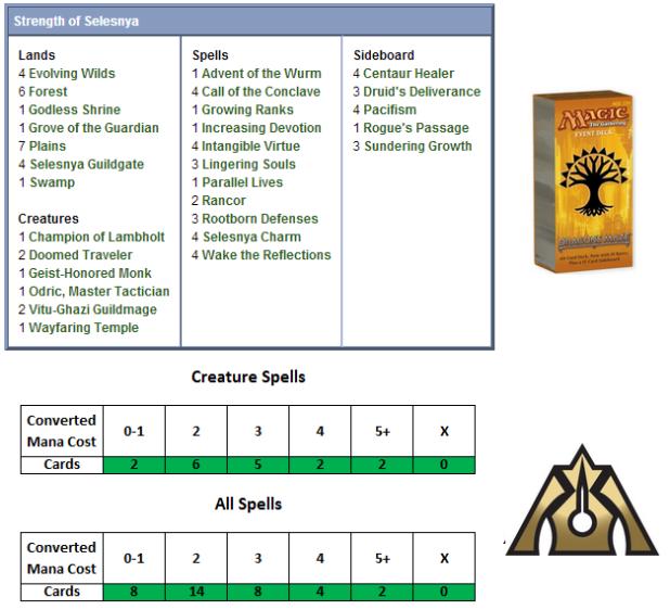 Strength of Selesnya Scorecard