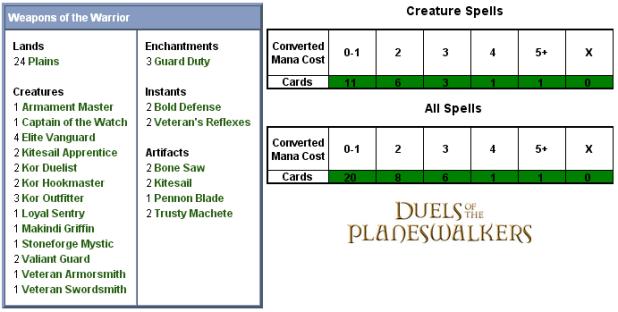 Weapons of the Warrior Scorecard