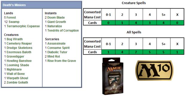 Death's Minions Scorecard