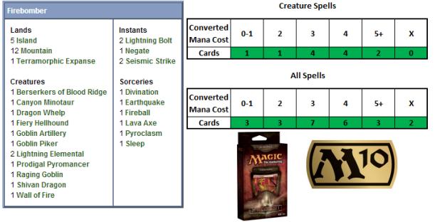 Firebomber Scorecard