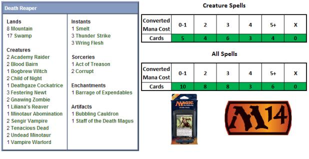Death Reaper Scorecard