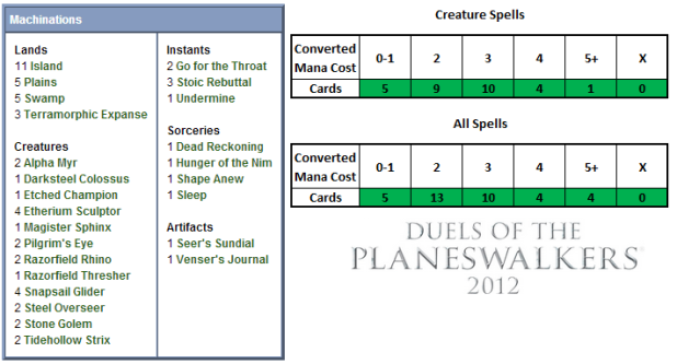 Machinations Scorecard